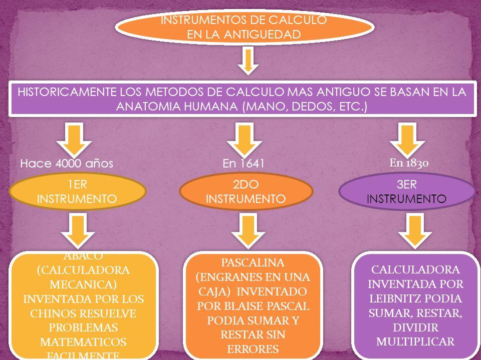 INSTRUMENTOS DE CALCULO EN LA ANTIGUEDAD HISTORICAMENTE LOS METODOS DE CALCULO MAS ANTIGUO SE BASAN EN LA ANATOMIA HUMANA (MANO, DEDOS, ETC.) Hace 4000 años En 1641 En 1830 1ER INSTRUMENTO 2DO INSTRUMENTO 3ER INSTRUMENTO ABACO (CALCULADORA MECANICA) INVENTADA POR LOS CHINOS RESUELVE PROBLEMAS MATEMATICOS FACILMENTE ABACO (CALCULADORA MECANICA) INVENTADA POR LOS CHINOS RESUELVE PROBLEMAS MATEMATICOS FACILMENTE PASCALINA (ENGRANES EN UNA CAJA) INVENTADO POR BLAISE PASCAL PODIA SUMAR Y RESTAR SIN ERRORES PASCALINA (ENGRANES EN UNA CAJA) INVENTADO POR BLAISE PASCAL PODIA SUMAR Y RESTAR SIN ERRORES CALCULADORA INVENTADA POR LEIBNITZ PODIA SUMAR, RESTAR, DIVIDIR MULTIPLICAR CALCULADORA INVENTADA POR LEIBNITZ PODIA SUMAR, RESTAR, DIVIDIR MULTIPLICAR