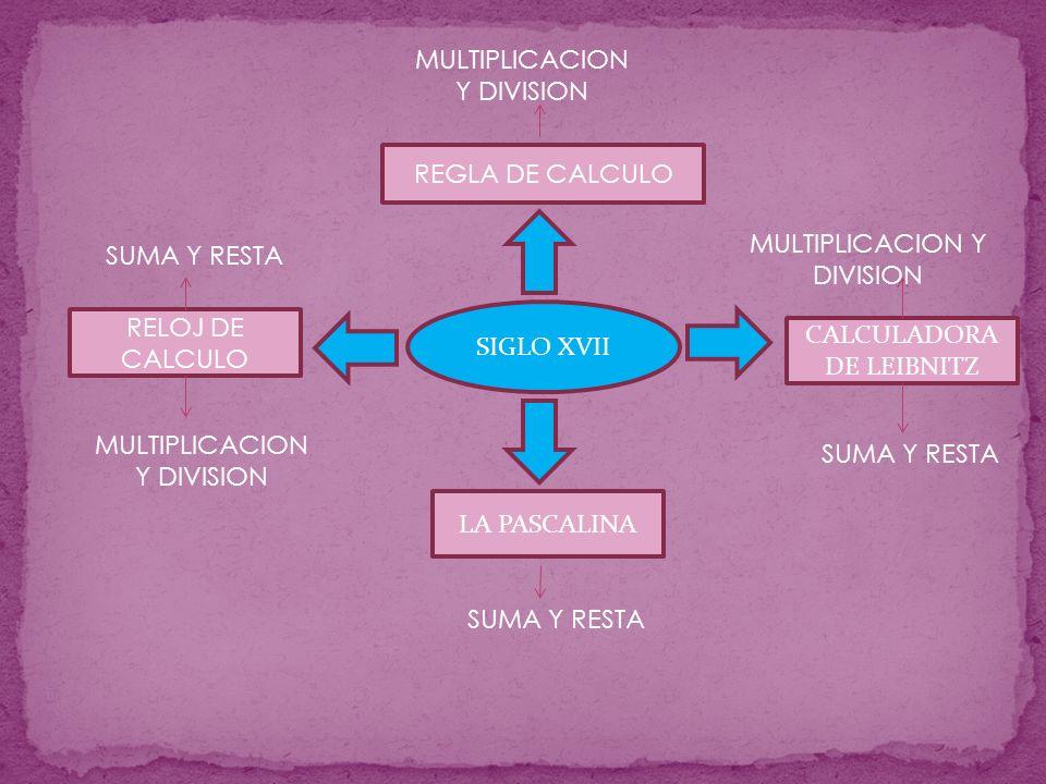 SIGLO XVII REGLA DE CALCULO CALCULADORA DE LEIBNITZ LA PASCALINA RELOJ DE CALCULO SUMA Y RESTA MULTIPLICACION Y DIVISION SUMA Y RESTA