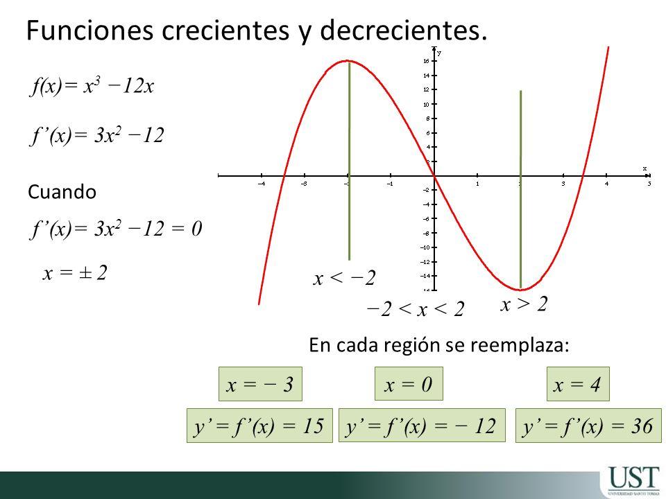 Cuando En cada región se reemplaza: f(x)= x 3 12x f(x)= 3x 2 12 f(x)= 3x 2 12 = 0 x = ± 2 x < 2 x > 2 2 < x < 2 x = 3 y = f(x) = 15 x = 0 y = f(x) = 1