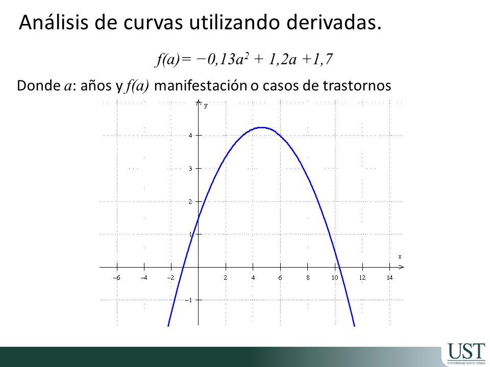 Análisis de curvas utilizando derivadas. f(a)= 0,13a 2 + 1,2a +1,7 Donde a : años y f(a) manifestación o casos de trastornos