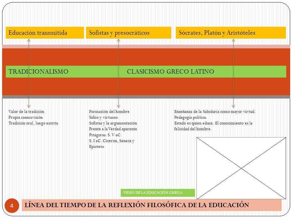 LÍNEA DEL TIEMPO DE LA REFLEXIÓN FILOSÓFICA DE LA EDUCACIÓN 4 TRADICIONALISMO CLASICISMO GRECO LATINO Educación transmitidaSofistas y presocráticosSóc