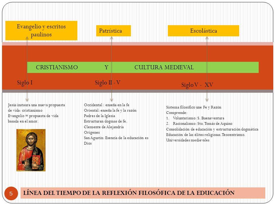 LÍNEA DEL TIEMPO DE LA REFLEXIÓN FILOSÓFICA DE LA EDUCACIÓN 5 CRISTIANISMO Y CULTURA MEDIEVAL Evangelio y escritos paulinos PatrísticaEscolástica Jesú