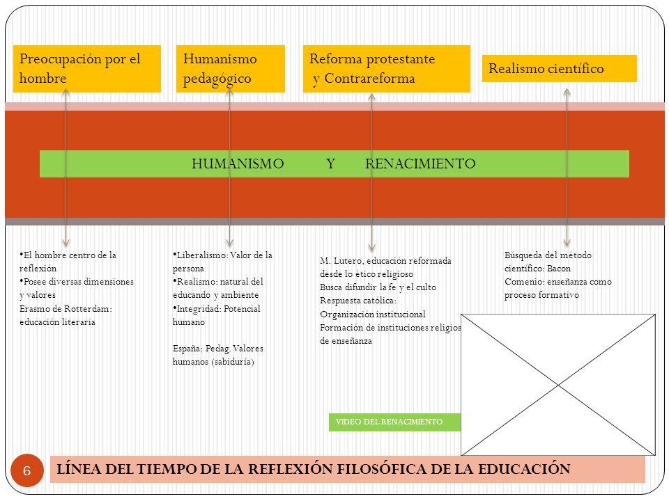 LÍNEA DEL TIEMPO DE LA REFLEXIÓN FILOSÓFICA DE LA EDUCACIÓN 6 HUMANISMO Y RENACIMIENTO Preocupación por el hombre Humanismo pedagógico Reforma protest
