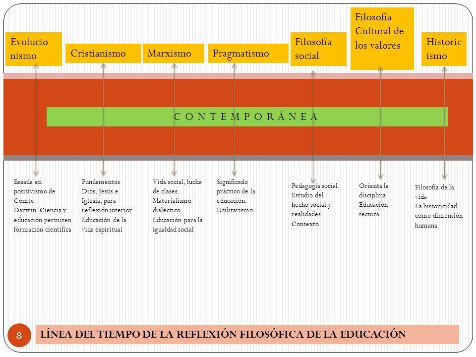 LÍNEA DEL TIEMPO DE LA REFLEXIÓN FILOSÓFICA DE LA EDUCACIÓN 8 CONTEMPORÁNEA Evolucio nismo Cristianismo Filosofía Cultural de los valores Basada en po