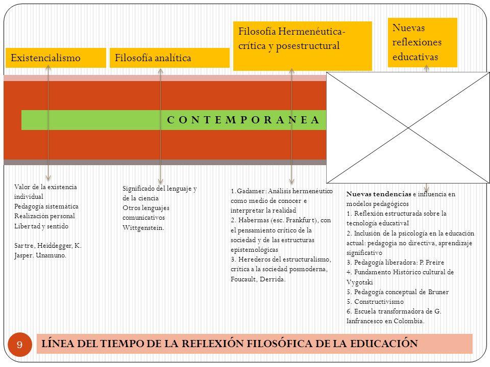 LÍNEA DEL TIEMPO DE LA REFLEXIÓN FILOSÓFICA DE LA EDUCACIÓN 9 CONTEMPORANEA ExistencialismoFilosofía analítica Filosofía Hermenéutica- crítica y poses