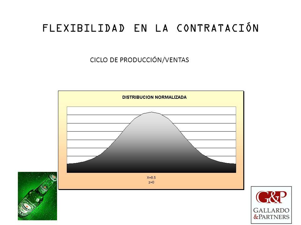 FLEXIBILIDAD EN LA CONTRATACIÓN CICLO DE PRODUCCIÓN/VENTAS