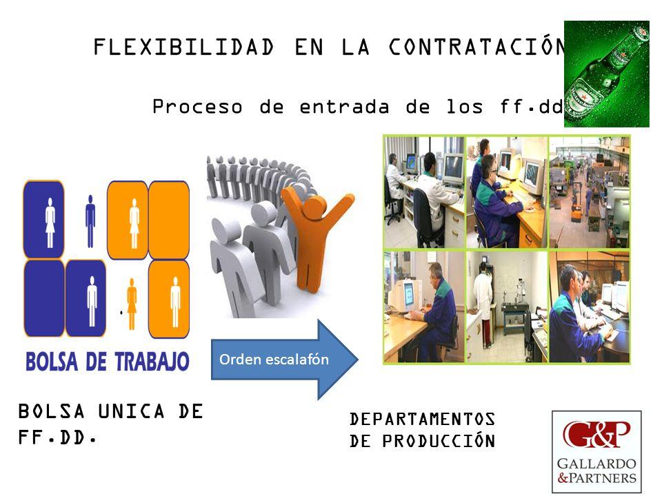 FLEXIBILIDAD EN LA CONTRATACIÓN Proceso de entrada de los ff.dd BOLSA UNICA DE FF.DD. Orden escalafón DEPARTAMENTOS DE PRODUCCIÓN