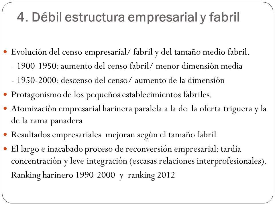 4. Débil estructura empresarial y fabril Evolución del censo empresarial/ fabril y del tamaño medio fabril. - 1900-1950: aumento del censo fabril/ men