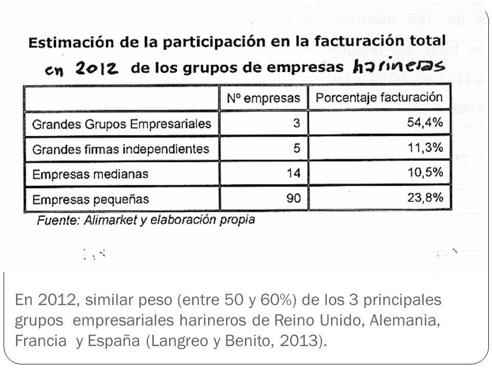 En 2012, similar peso (entre 50 y 60%) de los 3 principales grupos empresariales harineros de Reino Unido, Alemania, Francia y España (Langreo y Benito, 2013).