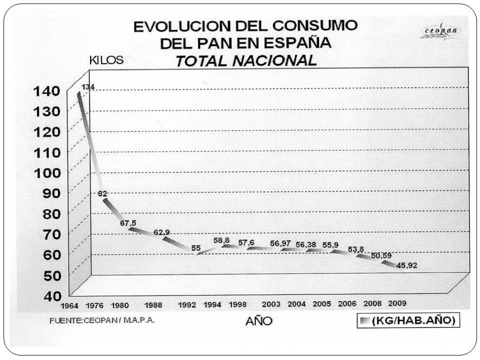TRIGO DISPONIBLE Y PRODUCCION DE HARINA EN ESPAÑA SIGLO XX. Miles de Tm.
