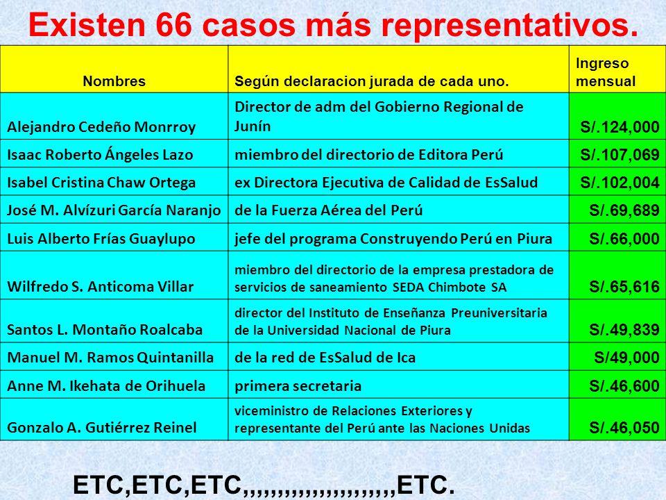 Existen 66 casos más representativos.NombresSegún declaracion jurada de cada uno.