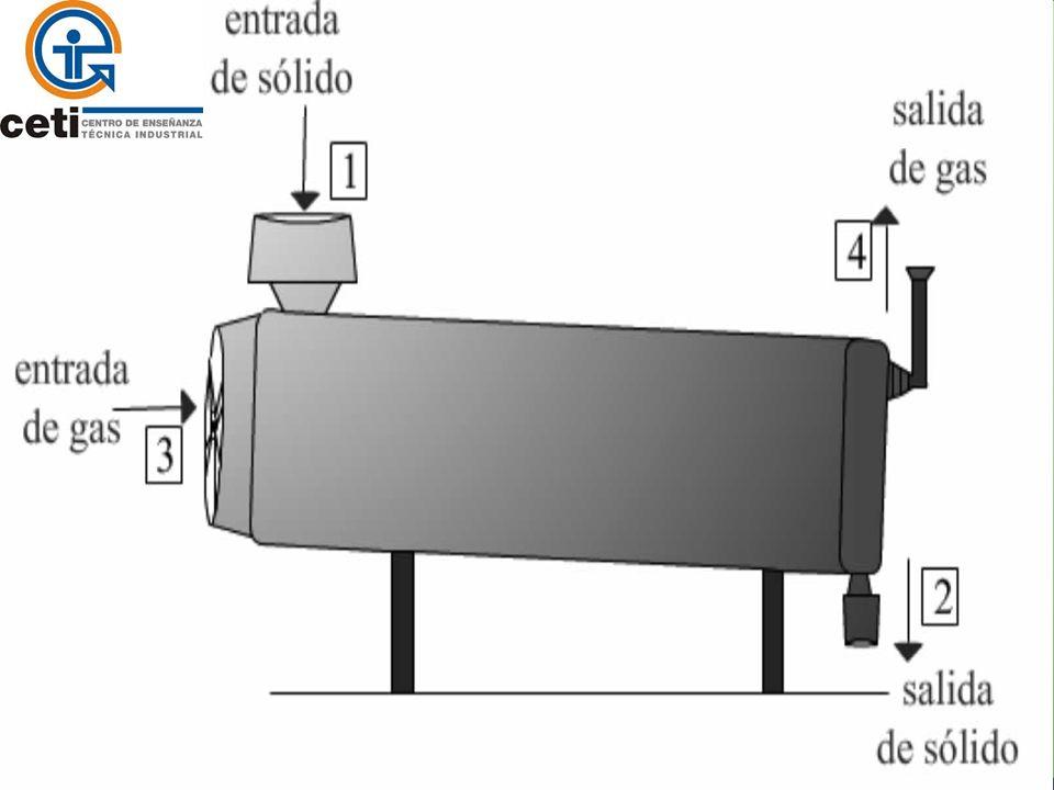 Desarrollo del tema 1.Tambor rotatorio pesado. 2.