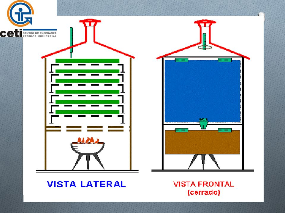 Desarrollo del tema Secadero de dos plantas Consiste en un edificio de 2 plantas: O Planta baja: se sitúa un horno o quemador O Planta superior: producto húmedo esparcido en forma de capa uniforme de 0.1-0.2 mm de espesor.