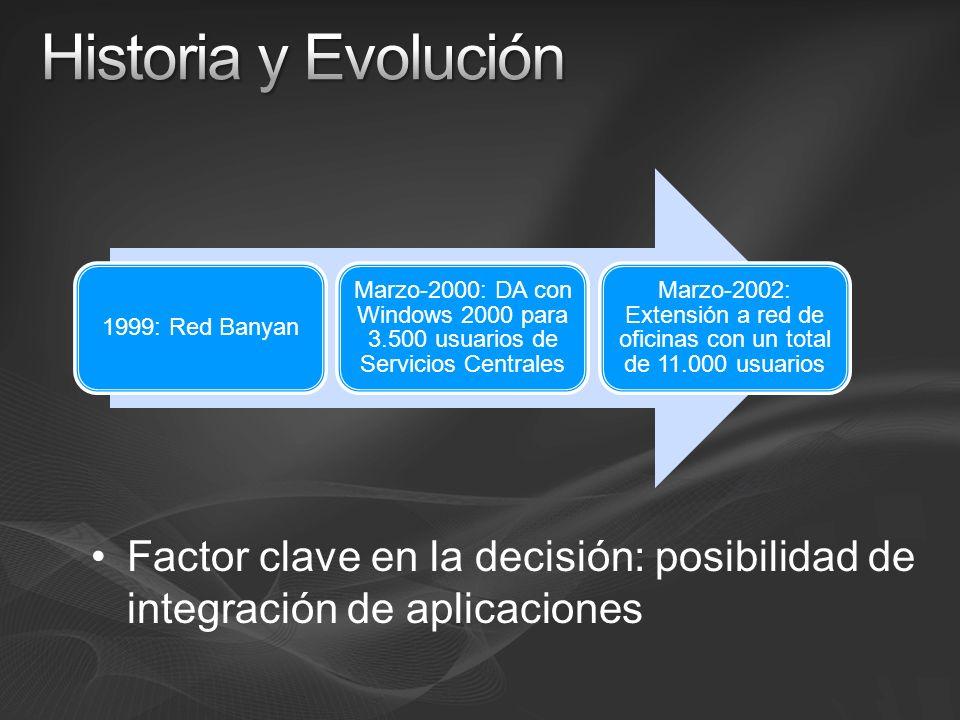 1999: Red Banyan Marzo-2000: DA con Windows 2000 para 3.500 usuarios de Servicios Centrales Marzo-2002: Extensión a red de oficinas con un total de 11.000 usuarios Factor clave en la decisión: posibilidad de integración de aplicaciones