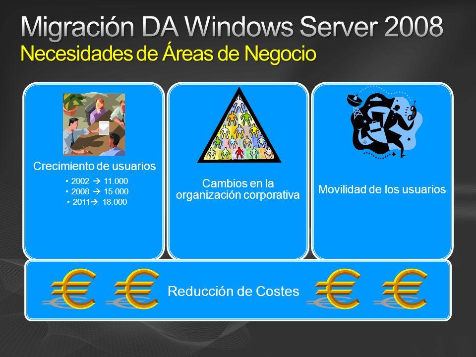 Crecimiento de usuarios 2002 11.000 2008 15.000 2011 18.000 Cambios en la organización corporativa Movilidad de los usuarios Reducción de Costes