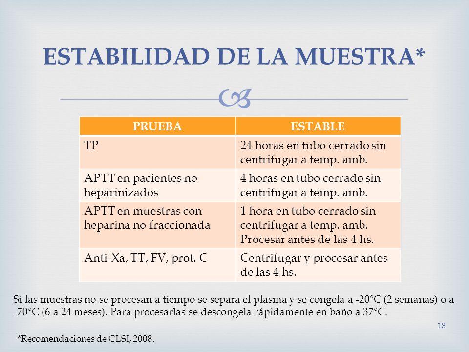 18 ESTABILIDAD DE LA MUESTRA* PRUEBAESTABLE TP24 horas en tubo cerrado sin centrifugar a temp. amb. APTT en pacientes no heparinizados 4 horas en tubo