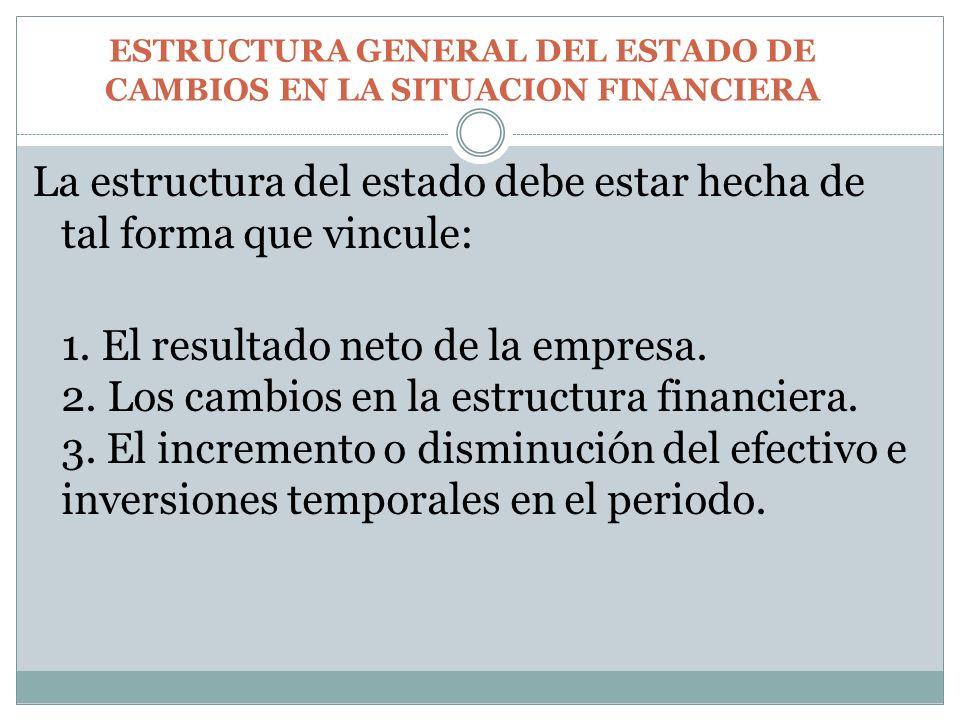 ESTRUCTURA GENERAL DEL ESTADO DE CAMBIOS EN LA SITUACION FINANCIERA La estructura del estado debe estar hecha de tal forma que vincule: 1. El resultad