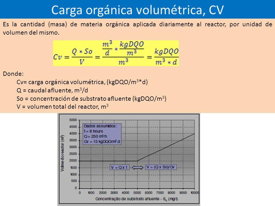 Carga orgánica volumétrica, CV Es la cantidad (masa) de materia orgánica aplicada diariamente al reactor, por unidad de volumen del mismo.