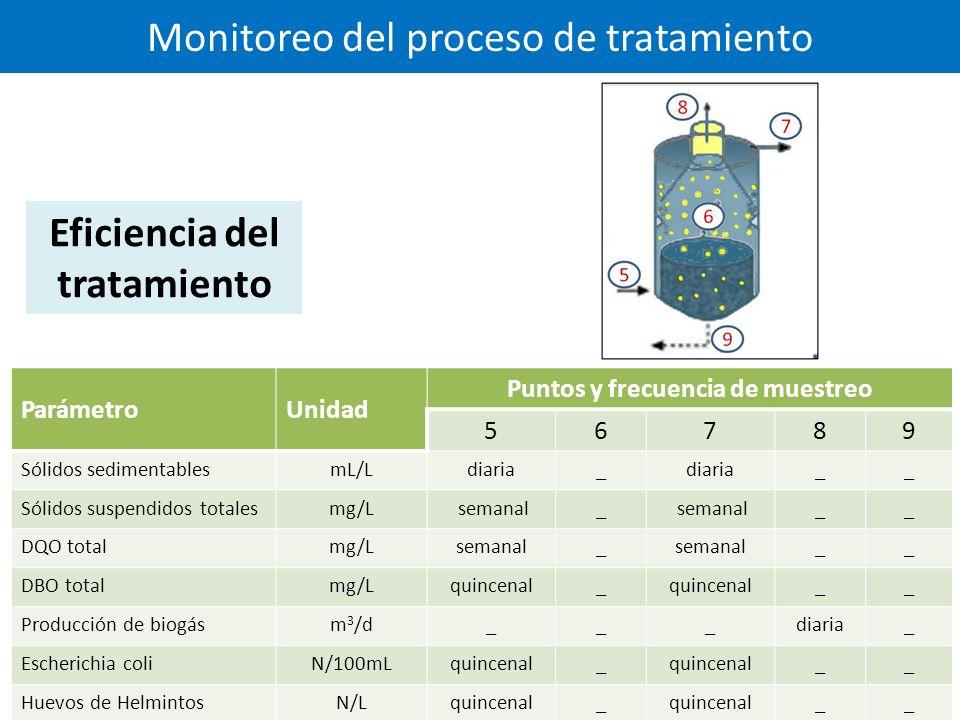 Monitoreo del proceso de tratamiento ParámetroUnidad Puntos y frecuencia de muestreo 56789 Sólidos sedimentablesmL/Ldiaria_ __ Sólidos suspendidos totalesmg/L semanal_ __ DQO totalmg/Lsemanal_ __ DBO totalmg/Lquincenal_ __ Producción de biogásm 3 /d___diaria_ Escherichia coliN/100mLquincenal_ __ Huevos de HelmintosN/Lquincenal_ __ Eficiencia del tratamiento