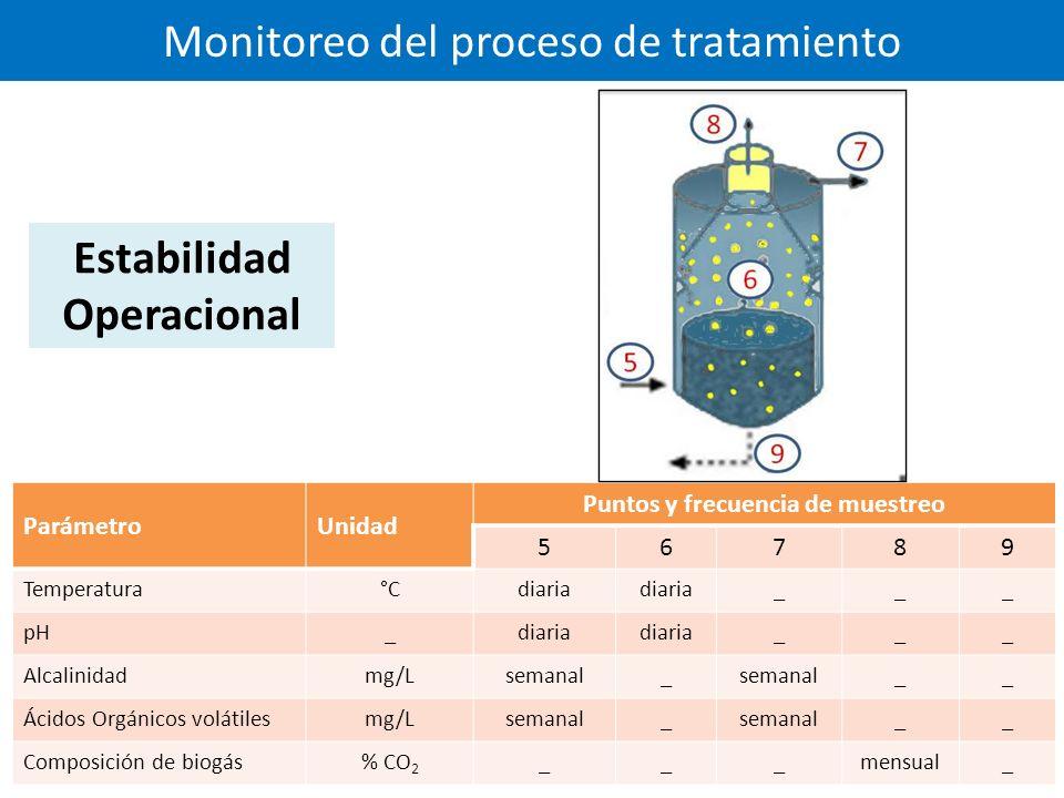 Monitoreo del proceso de tratamiento ParámetroUnidad Puntos y frecuencia de muestreo 56789 Temperatura°Cdiaria ___ pH_diaria ___ Alcalinidadmg/Lsemanal_ __ Ácidos Orgánicos volátilesmg/Lsemanal_ __ Composición de biogás% CO 2 ___mensual_ Estabilidad Operacional