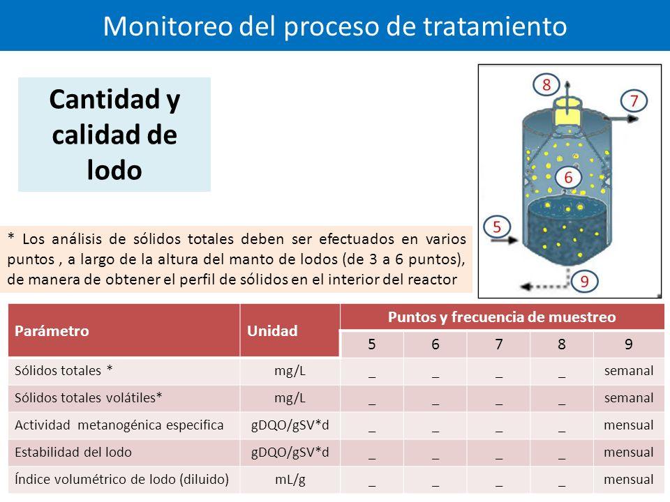 Monitoreo del proceso de tratamiento ParámetroUnidad Puntos y frecuencia de muestreo 56789 Sólidos totales *mg/L____semanal Sólidos totales volátiles*mg/L____semanal Actividad metanogénica especificagDQO/gSV*d____mensual Estabilidad del lodogDQO/gSV*d____mensual Índice volumétrico de lodo (diluido)mL/g____mensual Cantidad y calidad de lodo * Los análisis de sólidos totales deben ser efectuados en varios puntos, a largo de la altura del manto de lodos (de 3 a 6 puntos), de manera de obtener el perfil de sólidos en el interior del reactor