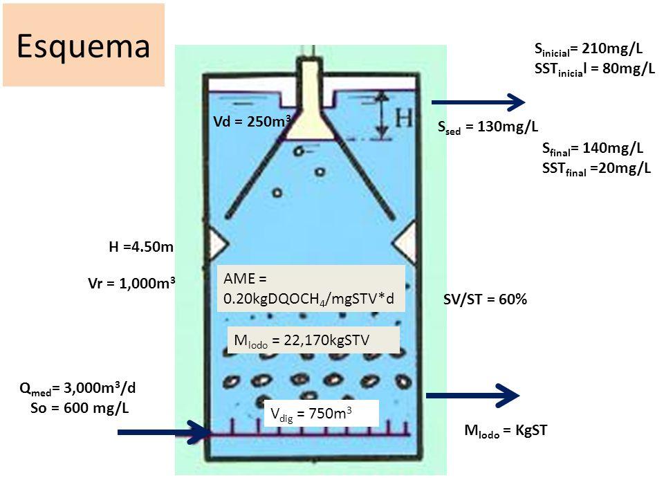 Esquema Q med = 3,000m 3 /d So = 600 mg/L V dig = 750m 3 Vd = 250m 3 H =4.50m Vr = 1,000m 3 S inicial = 210mg/L SST inicia l = 80mg/L AME = 0.20kgDQOCH 4 /mgSTV*d S final = 140mg/L SST final =20mg/L M lodo = 22,170kgSTV M lodo = KgST S sed = 130mg/L SV/ST = 60%