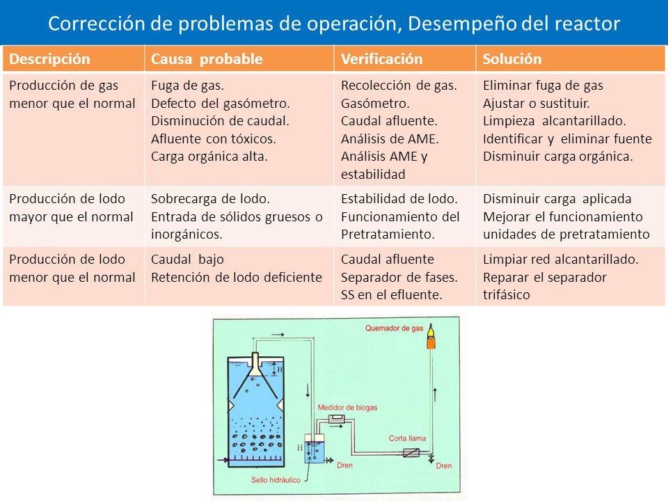 Corrección de problemas de operación, Desempeño del reactor DescripciónCausa probableVerificaciónSolución Producción de gas menor que el normal Fuga de gas.