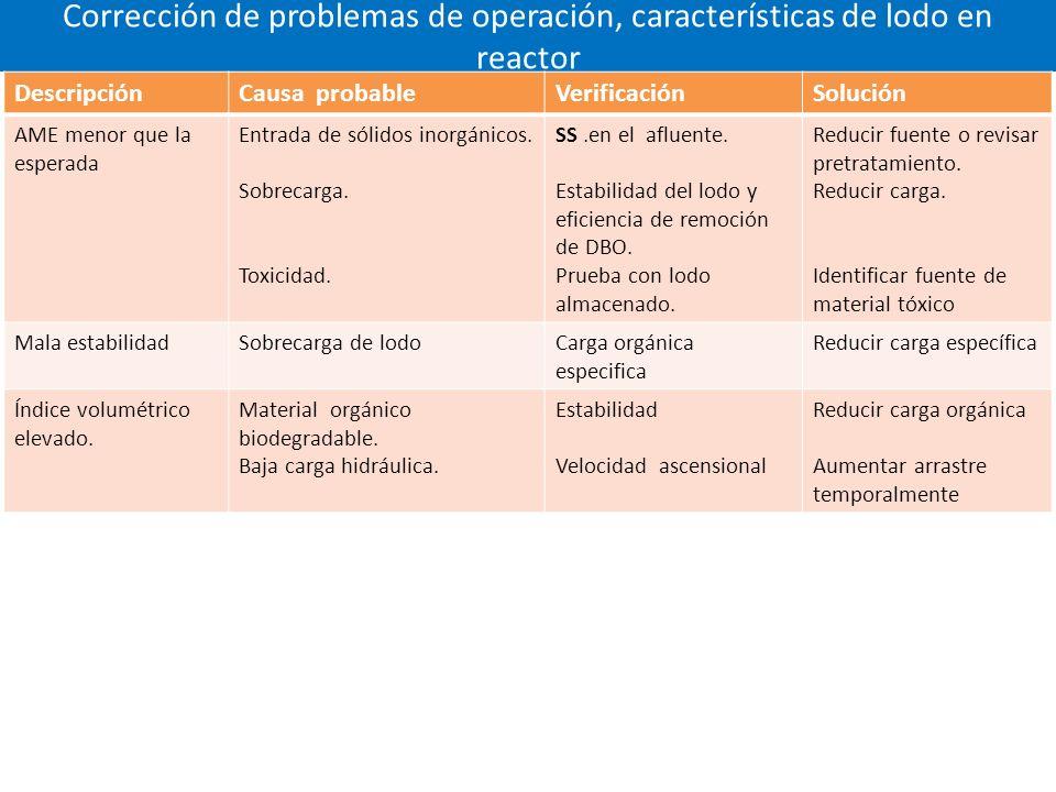 Corrección de problemas de operación, características de lodo en reactor DescripciónCausa probableVerificaciónSolución AME menor que la esperada Entrada de sólidos inorgánicos.