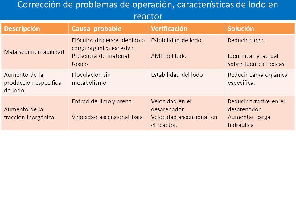 Corrección de problemas de operación, características de lodo en reactor DescripciónCausa probableVerificaciónSolución Mala sedimentabilidad Flóculos dispersos debido a carga orgánica excesiva.