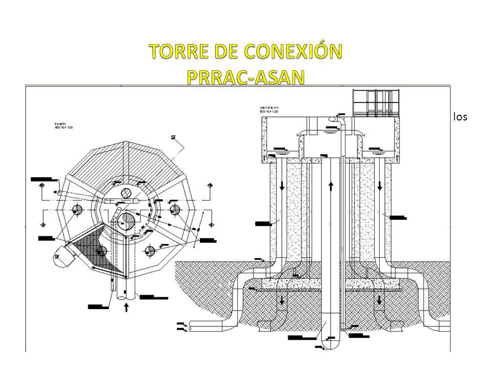 Su Funcionalidad es distribuir caudales a los reactores UASB.