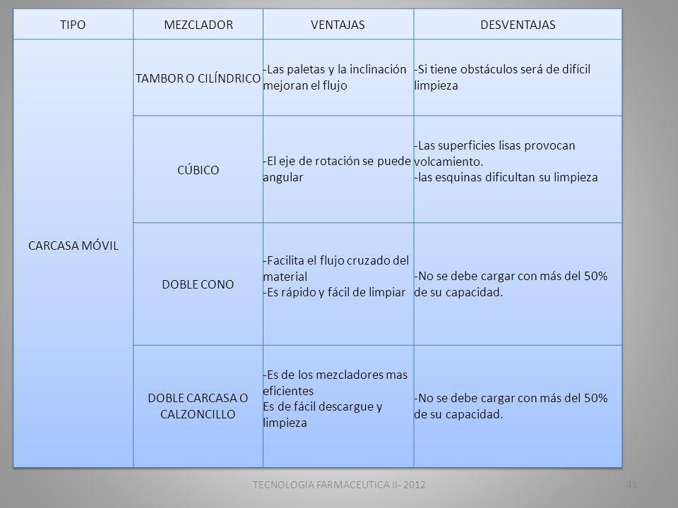 TECNOLOGIA FARMACEUTICA II- 201241