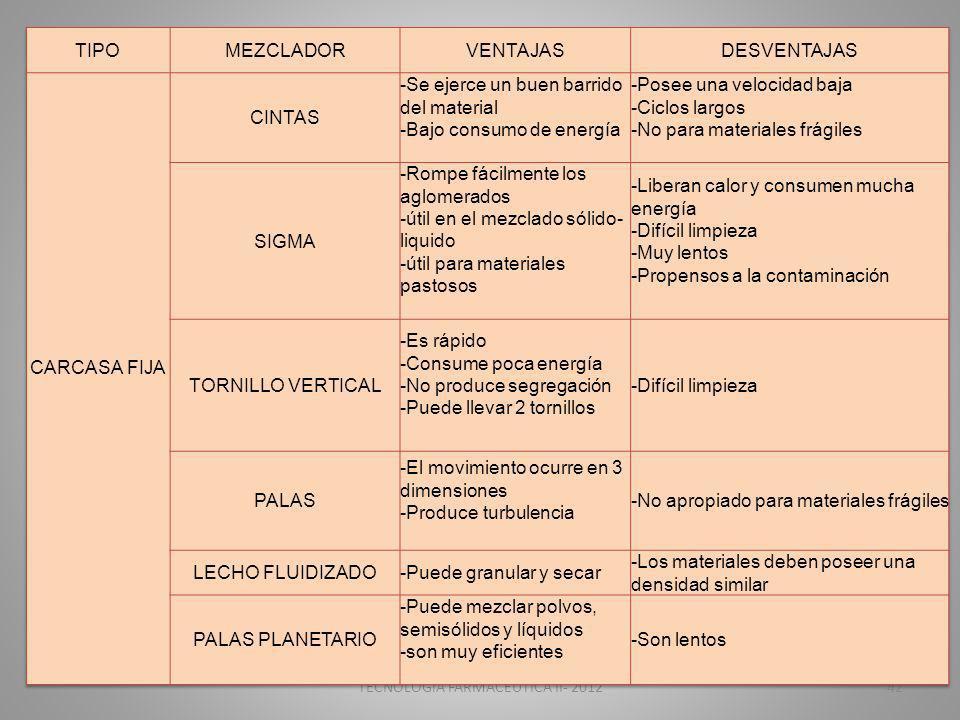 TECNOLOGIA FARMACEUTICA II- 201242