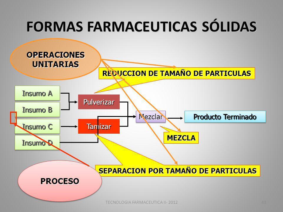 TECNOLOGIA FARMACEUTICA II- 201243 FORMAS FARMACEUTICAS SÓLIDAS Insumo A Insumo B Insumo C Insumo D Pulverizar Tamizar MezclarMezclar Producto Terminado REDUCCION DE TAMAÑO DE PARTICULAS SEPARACION POR TAMAÑO DE PARTICULAS MEZCLA OPERACIONES UNITARIAS PROCESOPROCESO