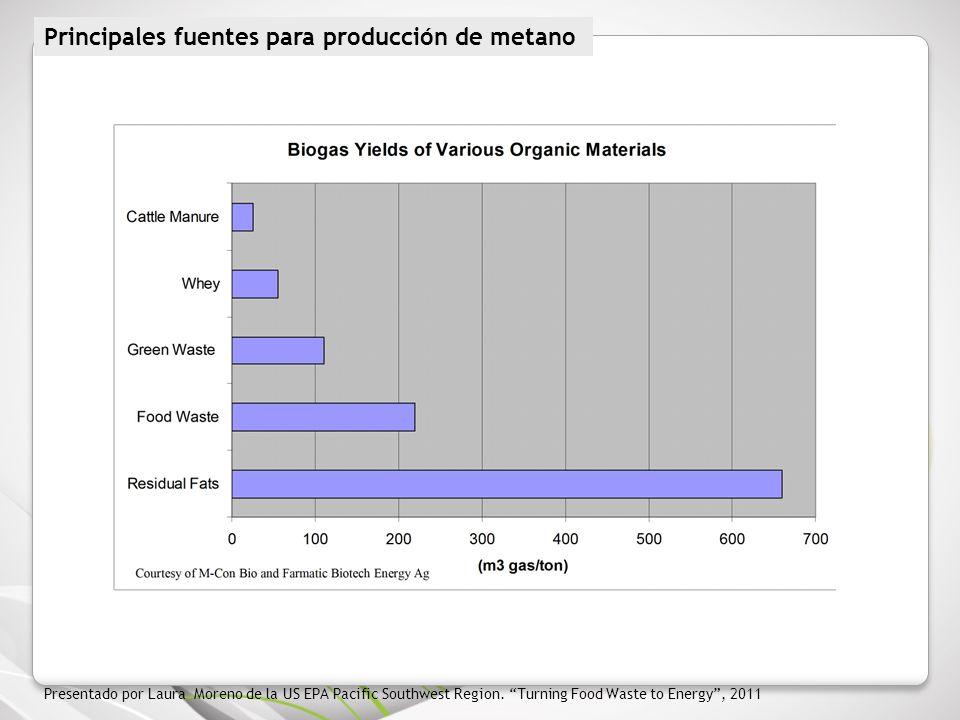 Principales fuentes para producción de metano Presentado por Laura Moreno de la US EPA Pacific Southwest Region. Turning Food Waste to Energy, 2011