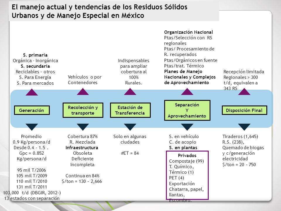 El manejo actual y tendencias de los Residuos Sólidos Urbanos y de Manejo Especial en México Separación Y Aprovechamiento Generación Estación de Trans
