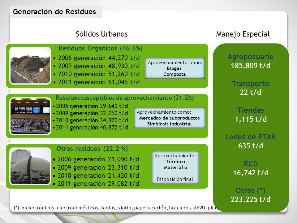 Residuos Orgánicos (46.6%) 2006 generación 44,270 t/d 2009 generación 48,930 t/d 2010 generación 51,260 t/d 2011 generación 61,046 t/d Residuos suscep