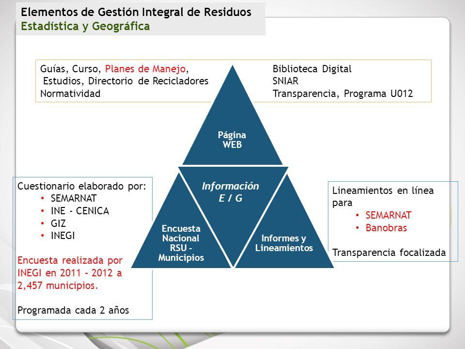 Cuestionario elaborado por: SEMARNAT INE - CENICA GIZ INEGI Encuesta realizada por INEGI en 2011 – 2012 a 2,457 municipios. Programada cada 2 años Lin