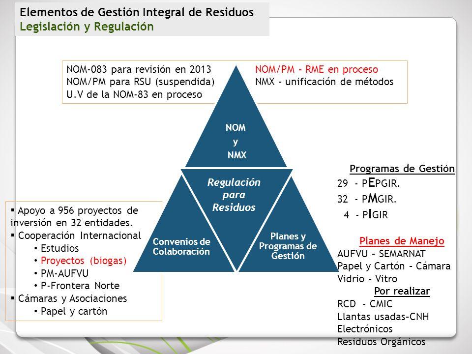 NOM-083 para revisión en 2013NOM/PM – RME en proceso NOM/PM para RSU (suspendida)NMX – unificación de métodos U.V de la NOM-83 en proceso Apoyo a 956