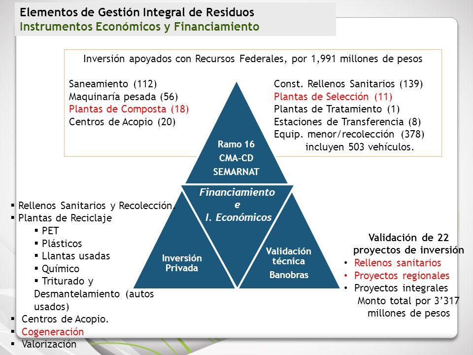 Inversión apoyados con Recursos Federales, por 1,991 millones de pesos Saneamiento (112) Const. Rellenos Sanitarios (139) Maquinaría pesada (56) Plant