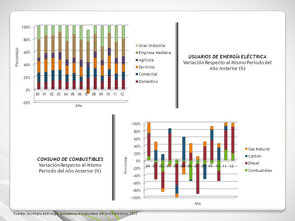 USUARIOS DE ENERGÍA ELÉCTRICA Variación Respecto al Mismo Periodo del Año Anterior (%) Fuente: Secretaria de Energía. Estadísticas e Indicadores del S