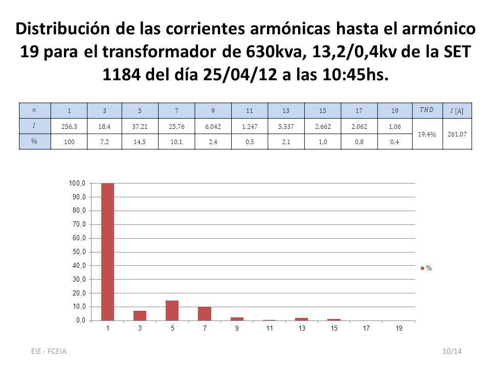 Distribución de las corrientes armónicas hasta el armónico 19 para el transformador de 630kva, 13,2/0,4kv de la SET 1184 del día 25/04/12 a las 10:45h
