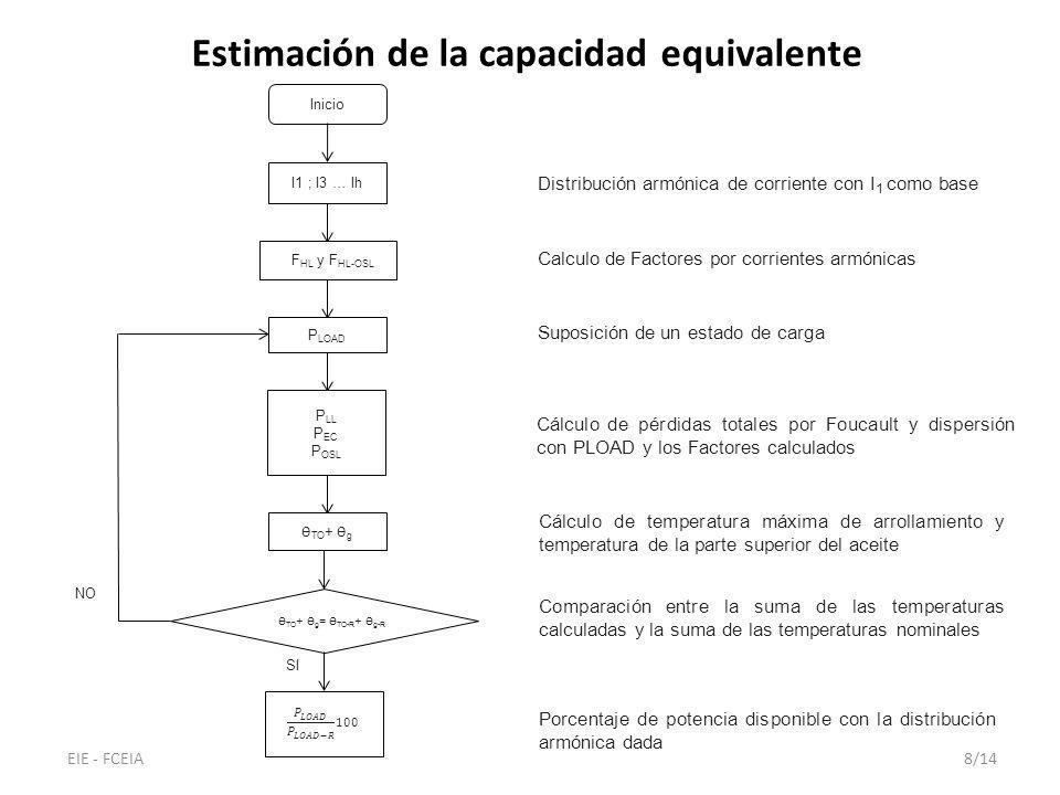 Estimación de la capacidad equivalente Distribución armónica de corriente con I 1 como base Calculo de Factores por corrientes armónicas Suposición de