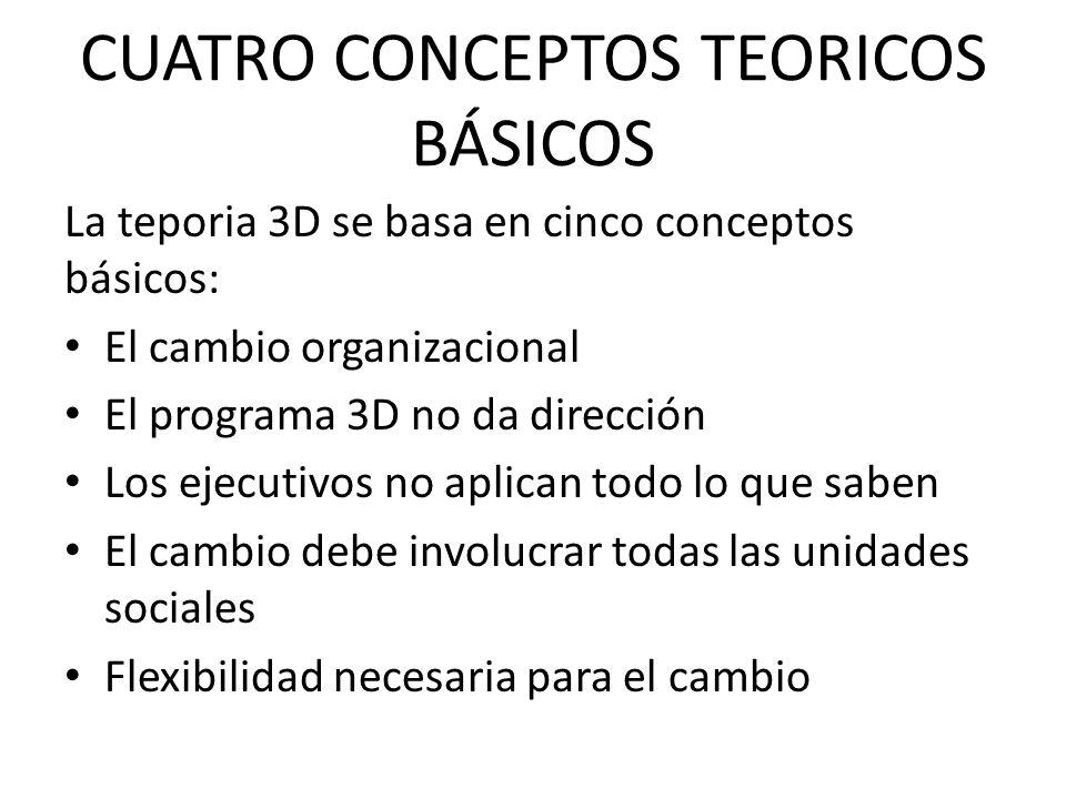 CUATRO CONCEPTOS TEORICOS BÁSICOS La teporia 3D se basa en cinco conceptos básicos: El cambio organizacional El programa 3D no da dirección Los ejecut