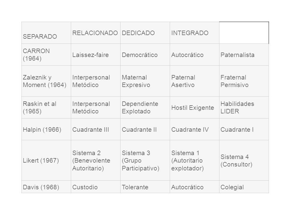 SEPARADO RELACIONADODEDICADOINTEGRADO CARRON (1964) Laissez-faireDemocráticoAutocráticoPaternalista Zaleznik y Moment (1964) Interpersonal Metódico Ma