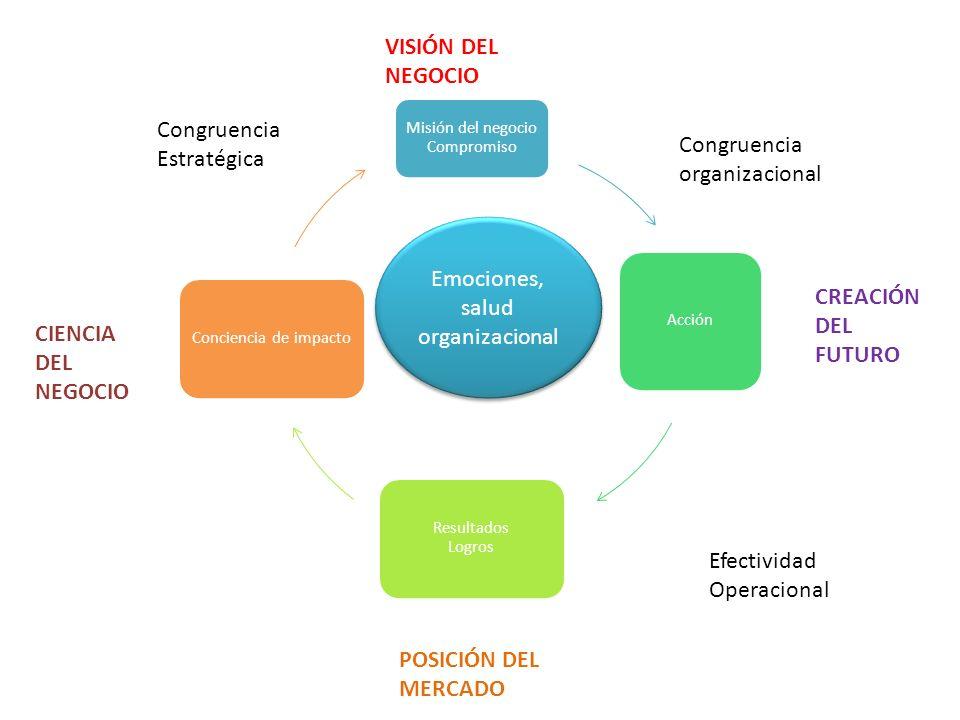 Emociones, salud organizacional Misión del negocio Compromiso Acción Resultados Logros Conciencia de impacto Congruencia organizacional Efectividad Op