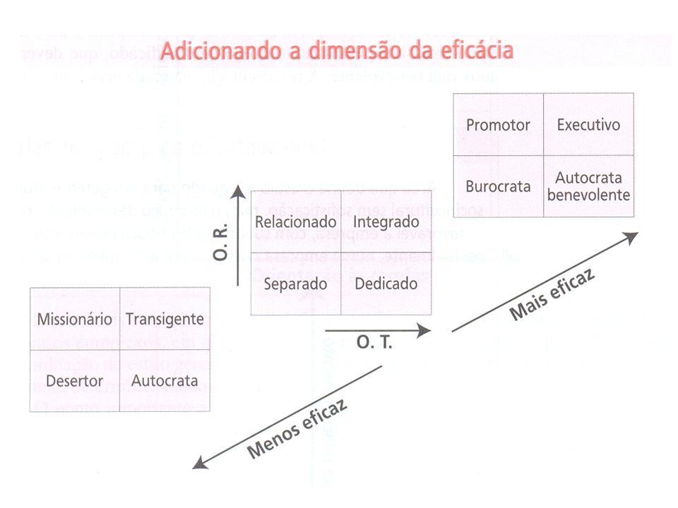 El frente del diagrama es el plano de menos efectividad y el fondo, el de más efectividad.
