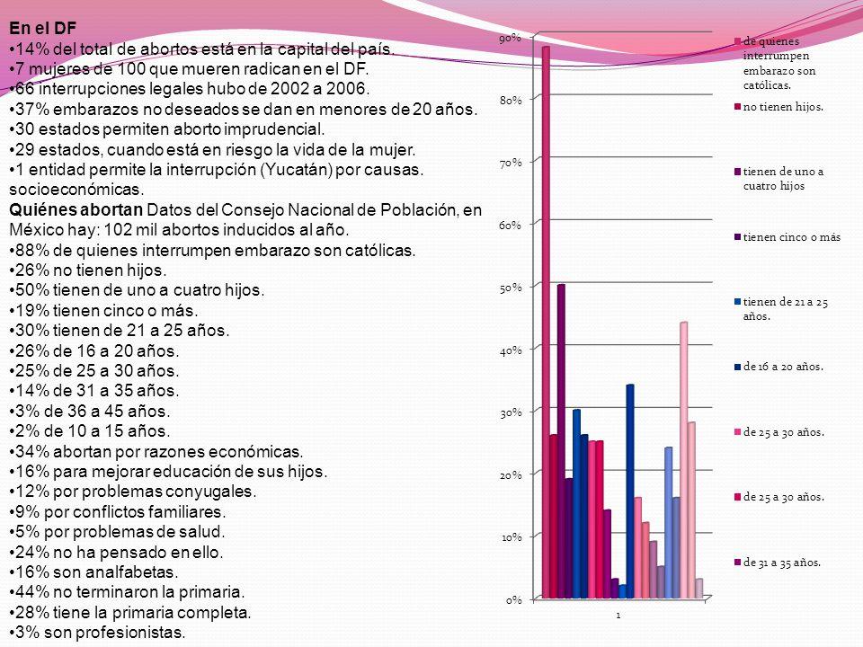 En el DF 14% del total de abortos está en la capital del país.