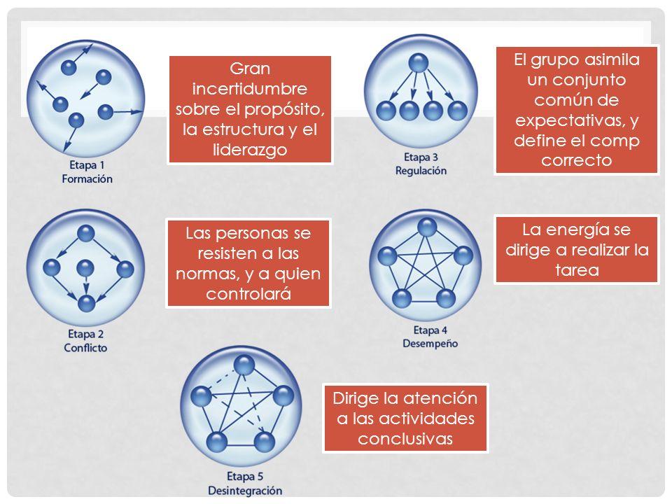 MODELO DE EQUIPO EFICAZ Diseño del trabajo Composición Contexto Proceso