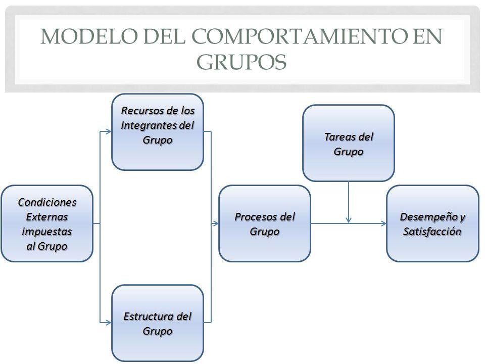 CONDICIONES EXTERNAS Subsistema inserto en un sistema mayor.