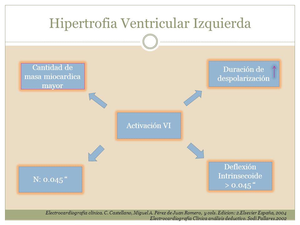 Activación VI Cantidad de masa miocardica mayor Duración de despolarización N: 0.045 Deflexión Intrinsecoide > 0.045 Hipertrofia Ventricular Izquierda